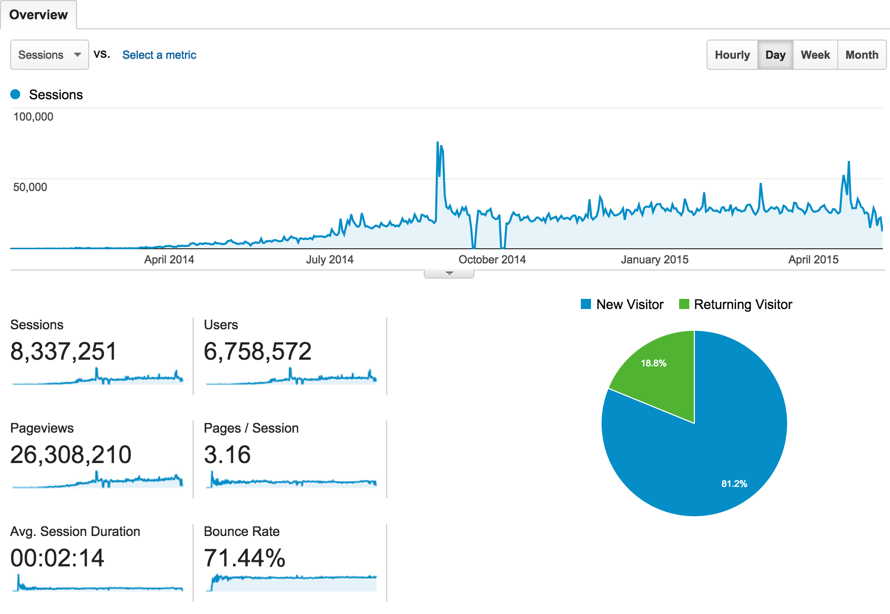 The Fappening traffic spike