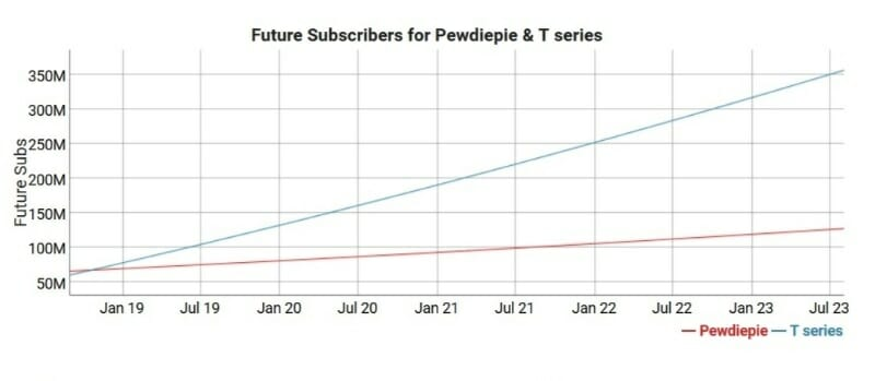 PewDiePie T Series YouTube most subscribers