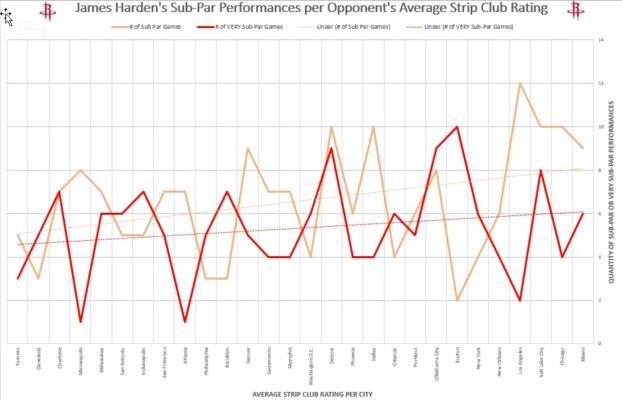James Harden - strip club ratings