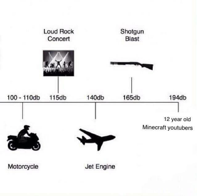 sound levels meme 12 year old minecraft youtubers : decibel level chart
