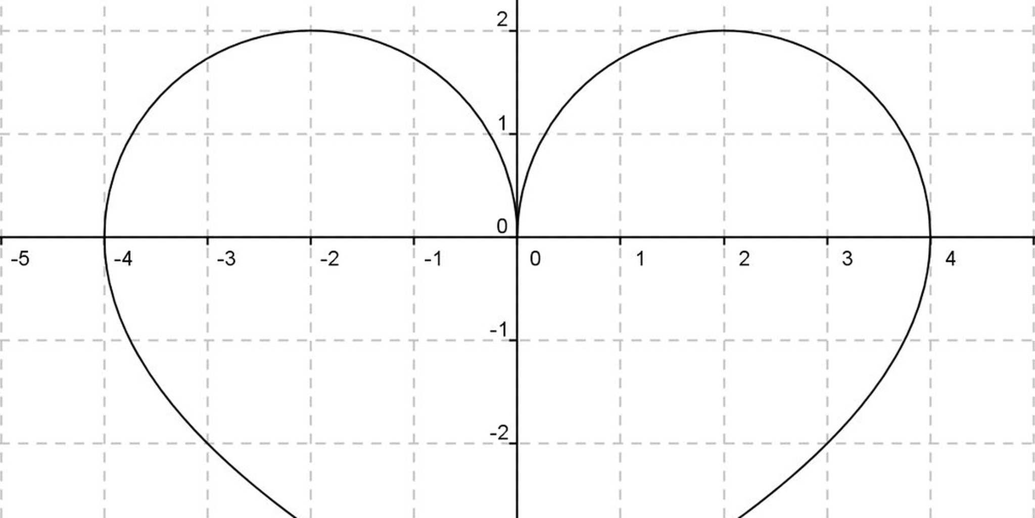 dating mathematics