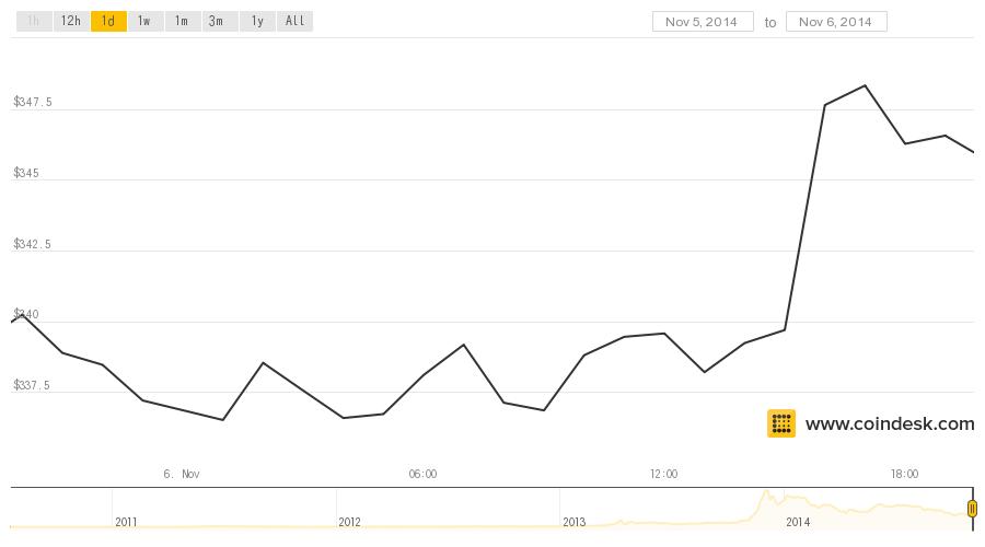 Bitcoin price post-Silk Road 2.0