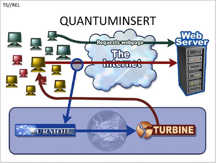 Quantum Insert Diagram
