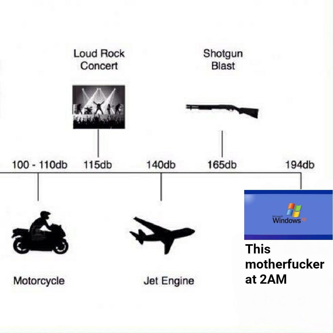 windows startup sound level meme : decibel level chart