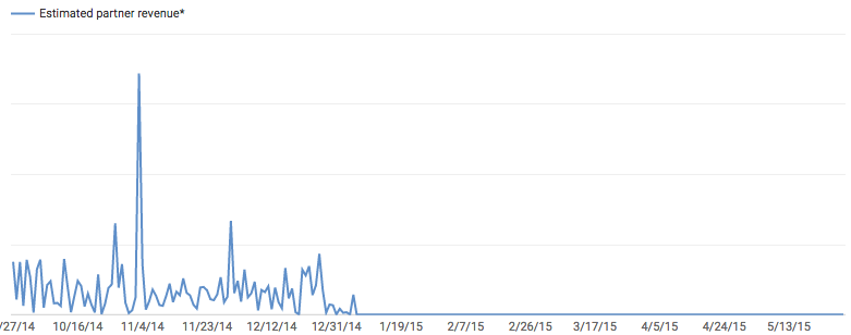 Revenue graph for a video that was de-monetized in 2014. The creator did not know until this week.